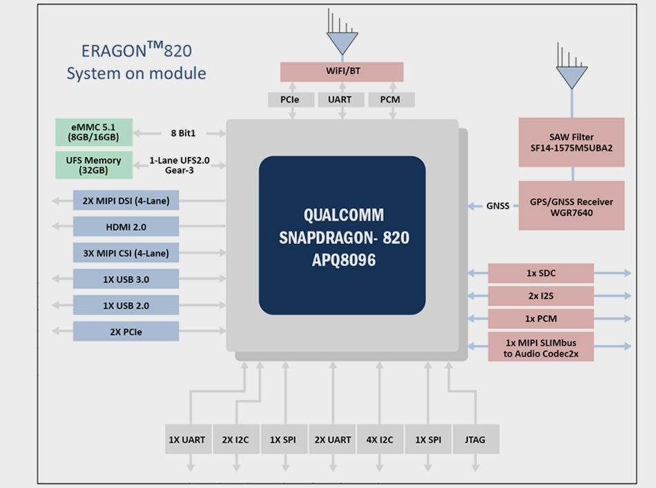 Eragon 820 SoM Block Diagram 1