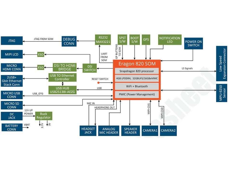 Eragon 820 SoM Block Diagram 2